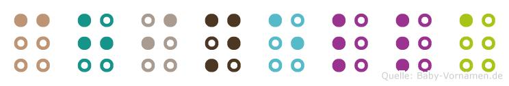 Chinella in Blindenschrift (Brailleschrift)