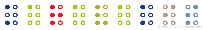 Karavakis in Blindenschrift (Brailleschrift)