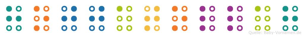 Hojjatollah in Blindenschrift (Brailleschrift)