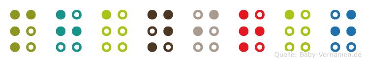 Phaniraj in Blindenschrift (Brailleschrift)