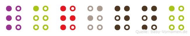 Larinna in Blindenschrift (Brailleschrift)