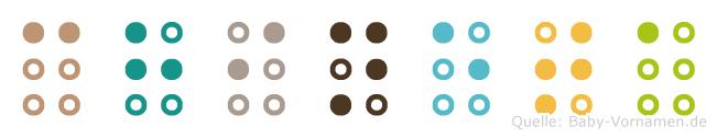 Chineta in Blindenschrift (Brailleschrift)