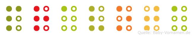 Pravota in Blindenschrift (Brailleschrift)