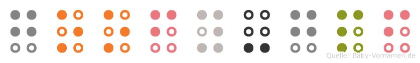 Goofy-Göpf in Blindenschrift (Brailleschrift)