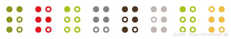 Pragnyat in Blindenschrift (Brailleschrift)