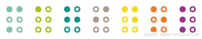 Mahidol in Blindenschrift (Brailleschrift)