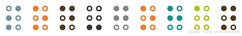Son-Gohan in Blindenschrift (Brailleschrift)