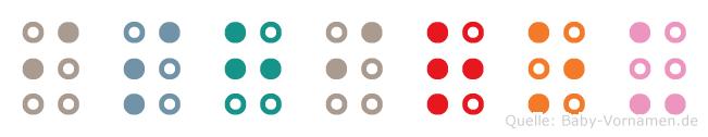 Ishirou in Blindenschrift (Brailleschrift)