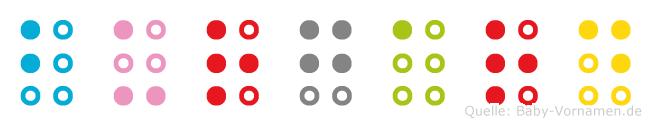 Burgard in Blindenschrift (Brailleschrift)