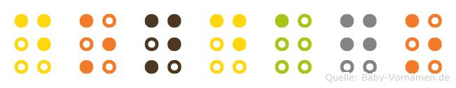 Dondago in Blindenschrift (Brailleschrift)