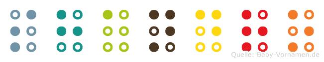 Shandro in Blindenschrift (Brailleschrift)