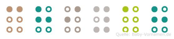 Chiyah in Blindenschrift (Brailleschrift)
