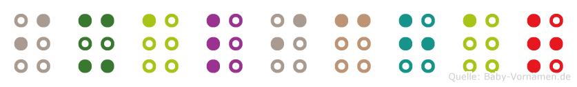 Ixalichar in Blindenschrift (Brailleschrift)