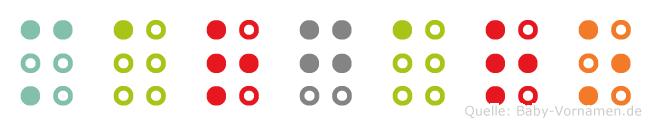 Margaro in Blindenschrift (Brailleschrift)