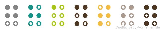 Ghantin in Blindenschrift (Brailleschrift)