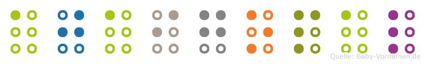 Ajaigopal in Blindenschrift (Brailleschrift)
