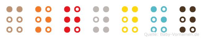 Coryden in Blindenschrift (Brailleschrift)