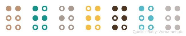 Chitney in Blindenschrift (Brailleschrift)