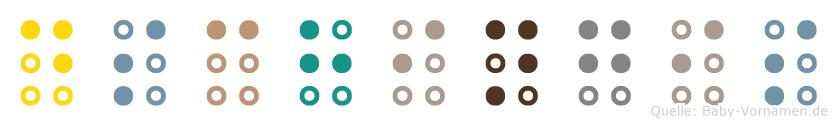 Dschingis in Blindenschrift (Brailleschrift)