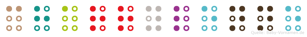 Charrylenne in Blindenschrift (Brailleschrift)