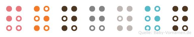 Fongyen in Blindenschrift (Brailleschrift)