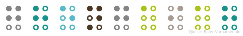 Ghengaiah in Blindenschrift (Brailleschrift)
