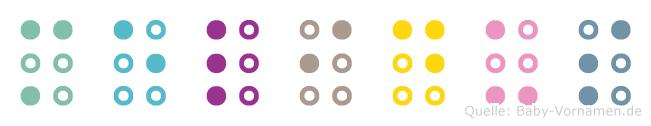 Melidus in Blindenschrift (Brailleschrift)