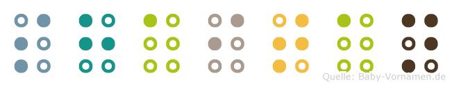 Shaitan in Blindenschrift (Brailleschrift)