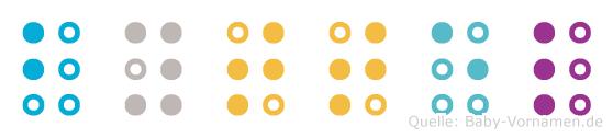 Byttel in Blindenschrift (Brailleschrift)