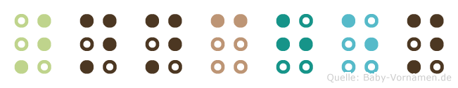 Ännchen in Blindenschrift (Brailleschrift)