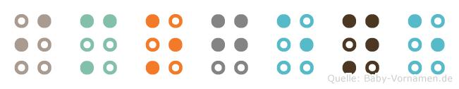 Imogene in Blindenschrift (Brailleschrift)