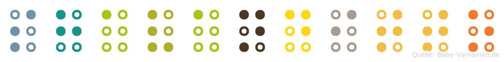 Shavanditto in Blindenschrift (Brailleschrift)