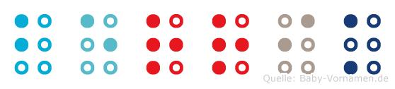 Berrik in Blindenschrift (Brailleschrift)