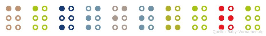 Caksisvara in Blindenschrift (Brailleschrift)