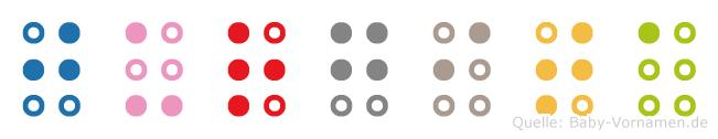 Jurgita in Blindenschrift (Brailleschrift)