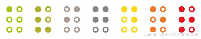 Avigdor in Blindenschrift (Brailleschrift)