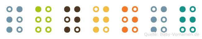 Santosh in Blindenschrift (Brailleschrift)