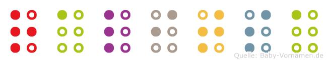 Ralitsa in Blindenschrift (Brailleschrift)