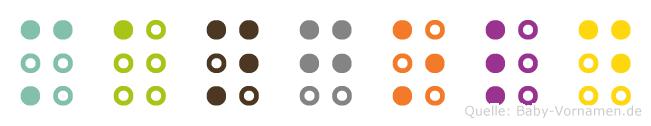 Mangold in Blindenschrift (Brailleschrift)