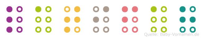 Latifah in Blindenschrift (Brailleschrift)