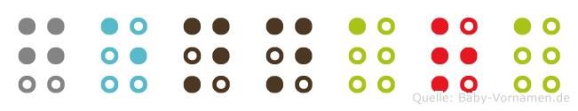 Gennara in Blindenschrift (Brailleschrift)