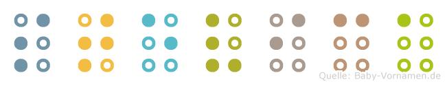 Stevica in Blindenschrift (Brailleschrift)