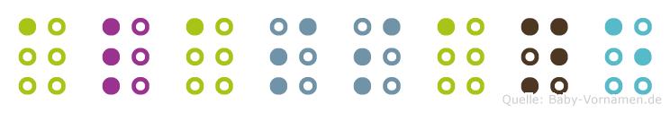 Alassane in Blindenschrift (Brailleschrift)