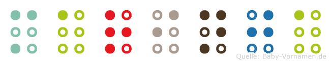Marinja in Blindenschrift (Brailleschrift)