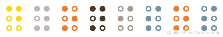 Dyonisos in Blindenschrift (Brailleschrift)