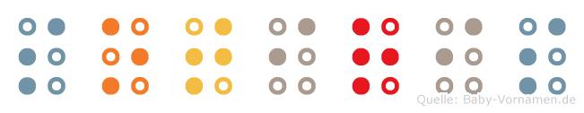 Sotiris in Blindenschrift (Brailleschrift)