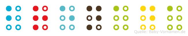 Brenada in Blindenschrift (Brailleschrift)