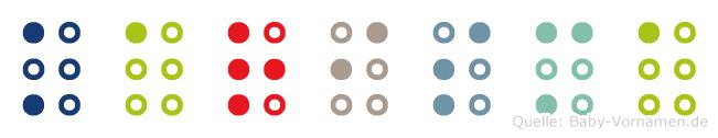 Karisma in Blindenschrift (Brailleschrift)