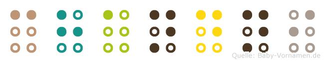 Chandni in Blindenschrift (Brailleschrift)