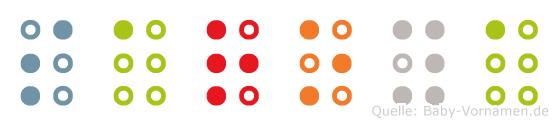 Saroya in Blindenschrift (Brailleschrift)